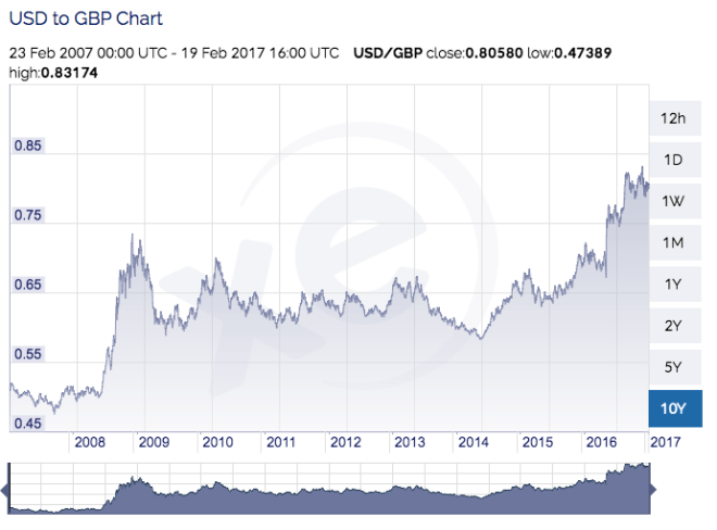 GBP USD Feb 2017