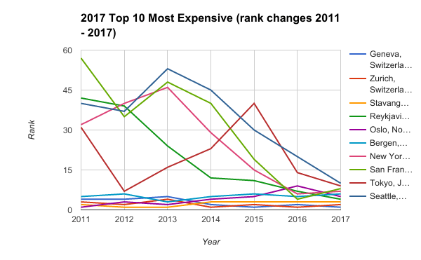 2017 Top 10 Most Expensive (rank changes 2011 - 2017)