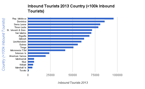 Inbound Tourists 2013 Country (<100k Inbound Tourists)