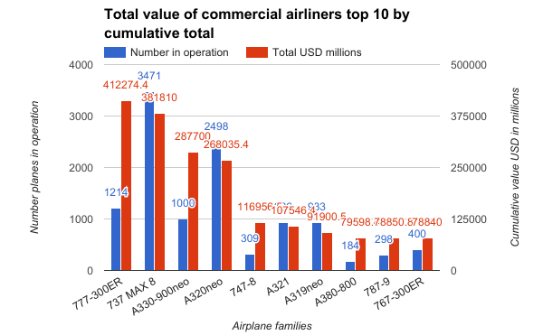 Total-value-of-commercial-airliners