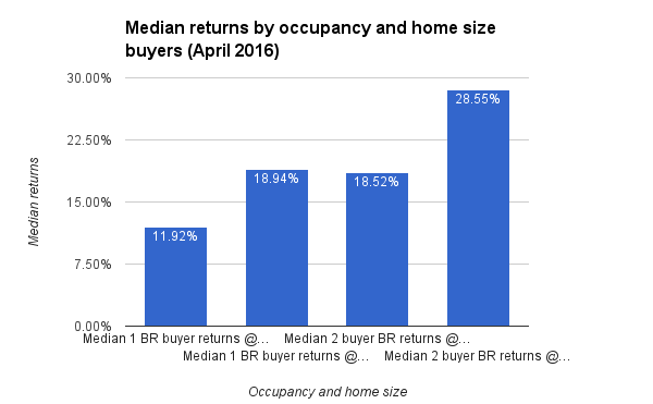 Median returns by occupancy and home size buyers (April 2016)