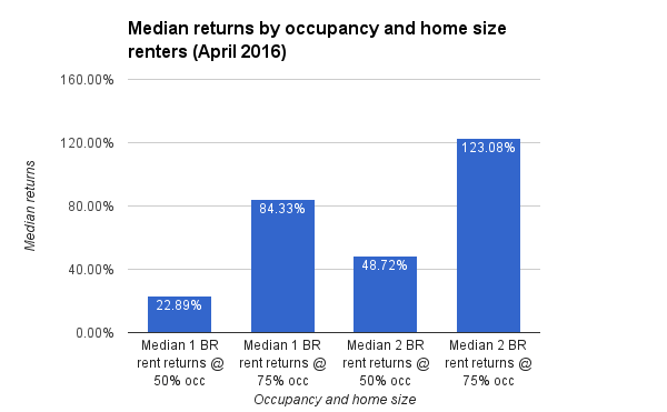 Median returns by occupancy and home size renters (April 2016)