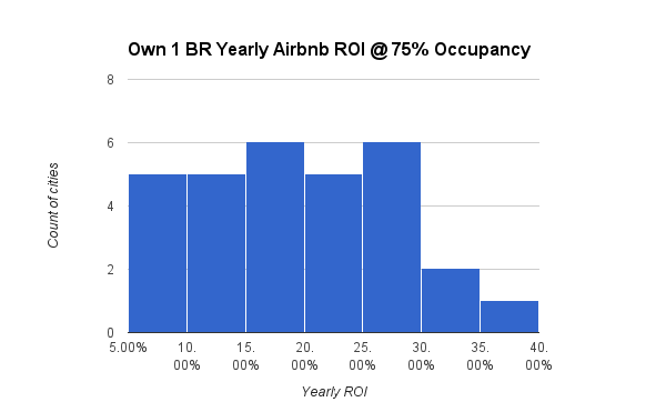 Own 1 BR Yearly Airbnb ROI @ 75% Occupancy