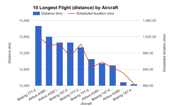 10 Longest Flight distance by Aircraft