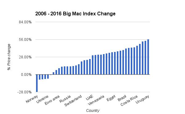 2006 - 2016 Big Mac Index Change