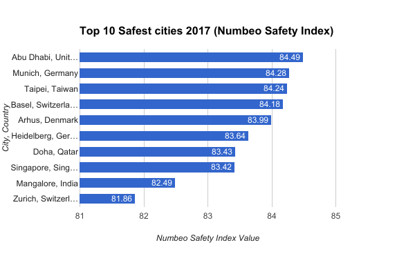 Top 10 Safest cities 2017 (Numbeo Safety Index)