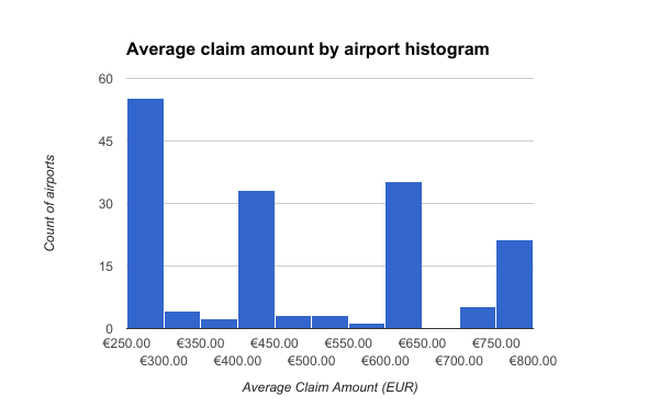 Average claim amount by airport histogram