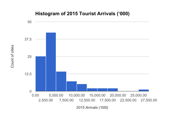 Histogram-of-2015-Tourist-Arrivals-000