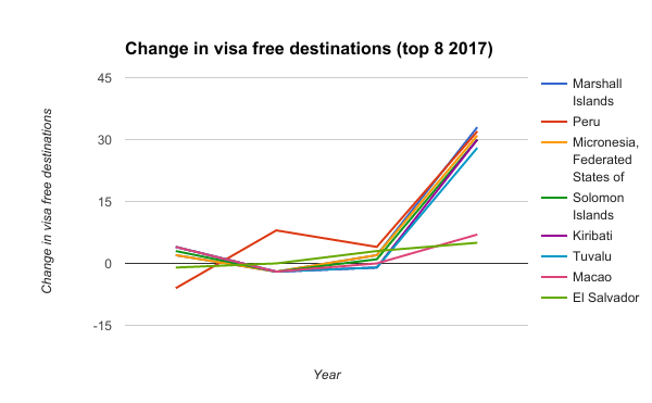 Change in visa free destinations (top 8 2017)