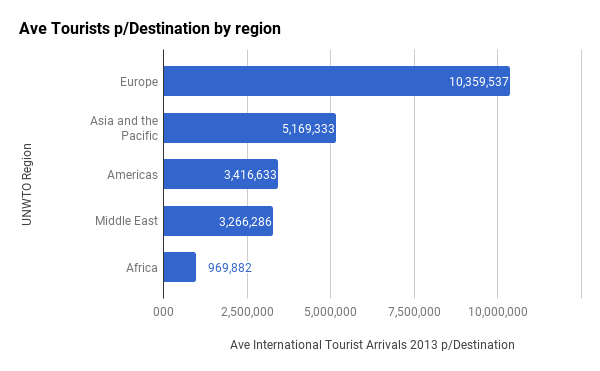 Ave Tourists p/Destination by region
