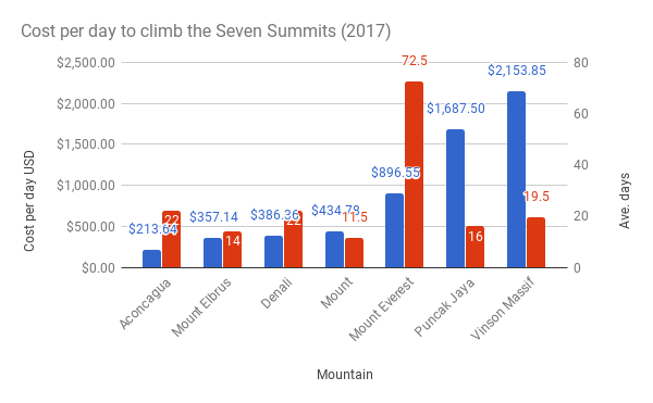 Cost-per-day-to-climb-the-Seven-Summits-20172