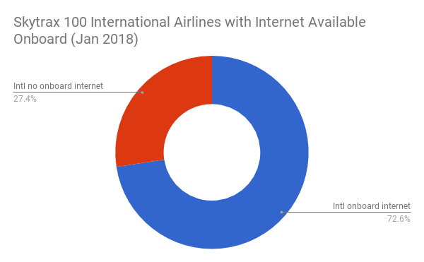 Skytrax 100 International Airlines with Internet Available Onboard (Jan 2018)