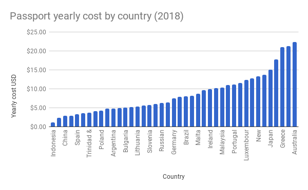 Passport-yearly-cost-by-country-2018