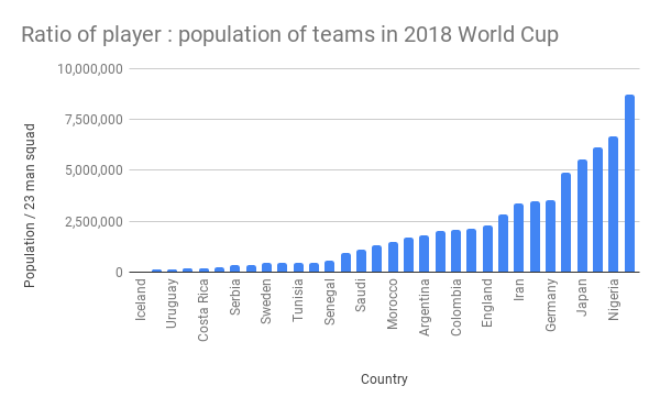 The World Cup 2018 Numbers: Download the Dataset - Travel