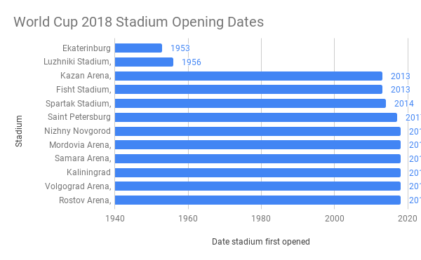 World-Cup-2018-Stadium-Opening-Dates