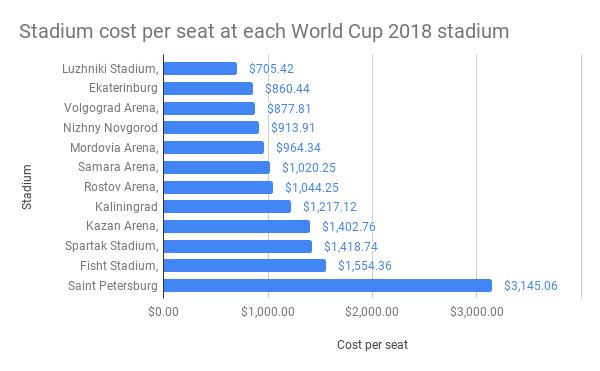 Stadium-cost-per-seat-at-each-World-Cup-2018-stadium