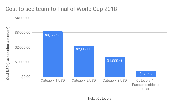 Cost-to-see-team-to-final-of-World-Cup-2018-1