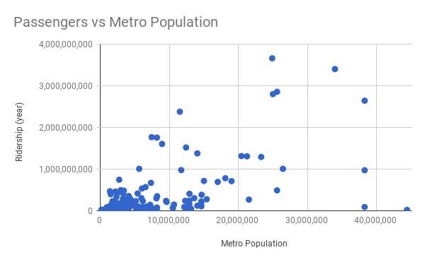 Passengers vs Metro Population