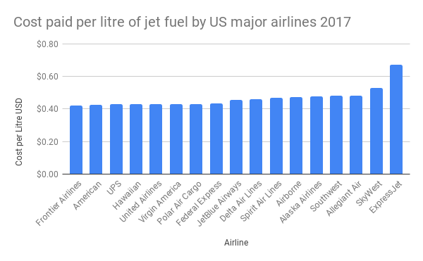 Cost paid per litre of jet fuel by US major airlines 2017