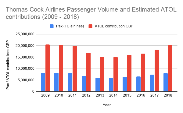 Thomas Cook Airlines Passenger Volume and Estimated ATOL contributions (2009 - 2018)