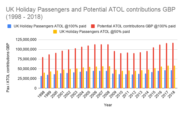 UK Holiday Passengers and Potential ATOL contributions GBP (1998 - 2018)