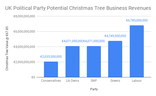 UK Political Party Potential Christmas Tree Business Revenues