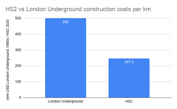 HS2 vs London Underground construction costs per km