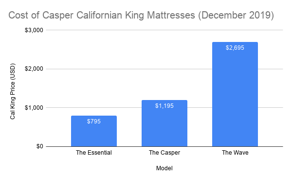 Cost of Casper Californian King Mattresses (December 2019)