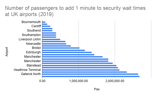 Number of passengers to add 1 minute to security wait times at UK airports (2019)