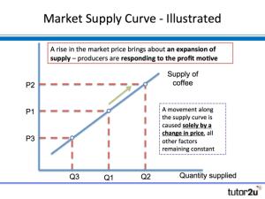 Market Supply | tutor2u Business