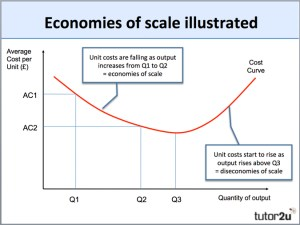 Economies of Scale | tutor2u Business