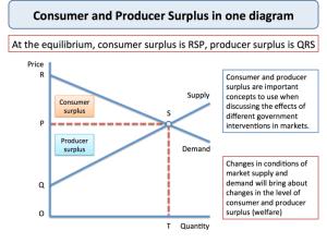 Producer Surplus | tutor2u Economics