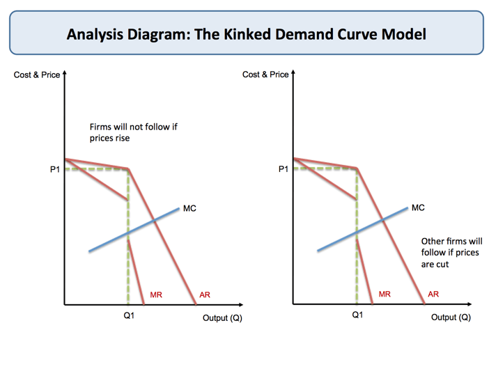 Oligopoly  Kinked Demand Curve | Economics | tutor2u