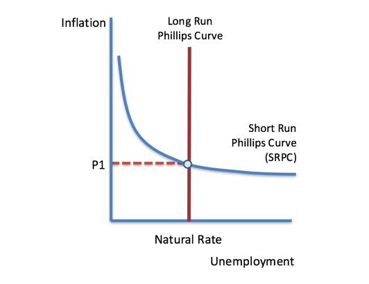 Image result for long run phillips curve