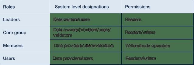 Panoramica semplificata ed esempio di identificazione di ruoli e responsabilità