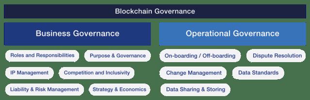 Due tipi di governance in un ecosistema blockchain e le loro considerazioni chiave