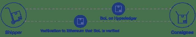 Illustrazione di come la proprietà della polizza di carico (BoL), che è dati arbitrari, può essere trasferita da un mittente su Ethereum a un destinatario su Hyperledger