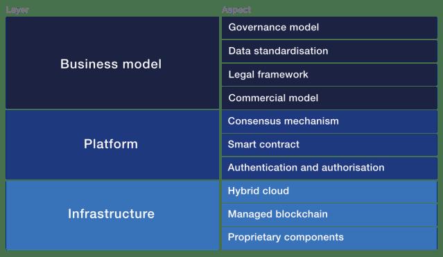 Modello di interoperabilità Blockchain che suddivide le sfide in tre livelli: business, piattaforma, infrastruttura