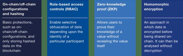 Principali opzioni di progettazione per la riservatezza dei dati in una soluzione blockchain