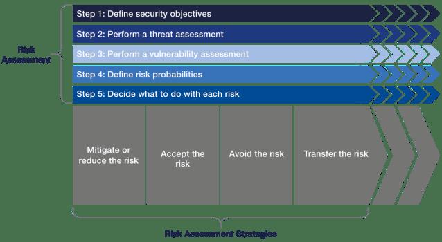 Approccio in cinque fasi alla gestione del rischio di cybersecurity blockchain