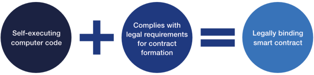 Sottolineando che esiste una distinzione tra contratti intelligenti che sono contratti legali e quelli che non lo sono