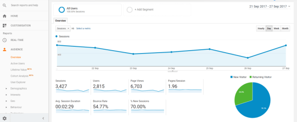 Weddingly Business Academy: How to use Google Analytics