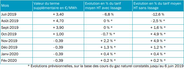 Dispositif de lissage des tarifs réglementés de vente d'Engie entre le 1er juillet 2019 et le 29 février 2020 et impact prévisionnel sur le tarif moyen HT en %.