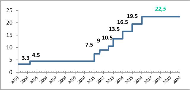 Evolution de la CSPE depuis 2003 jusqu'à 2020