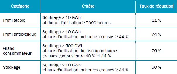 Tableau de la modification des taux de réduction pour l'abattement du TURPE