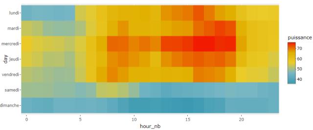 heatmap données énergétiques