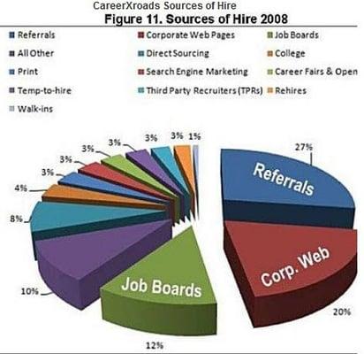 job search graph yelp