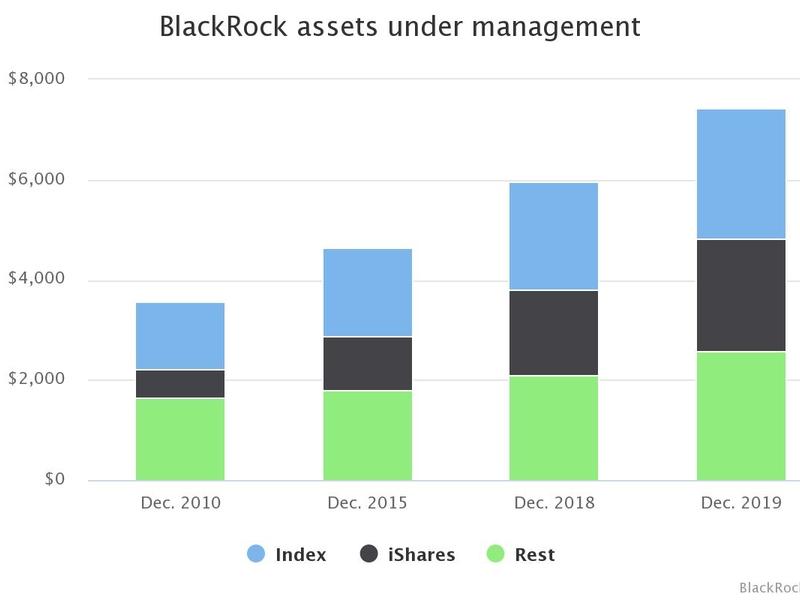 7 تريليونات دولار من الأصول المدارة لـ BlackRock مبنية على الصناديق غير الفعالة وصناديق الاستثمار المتداولة