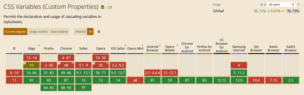 browser compatibility for css variables