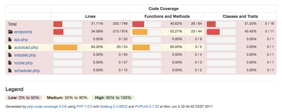 PHPUnit code coverage report